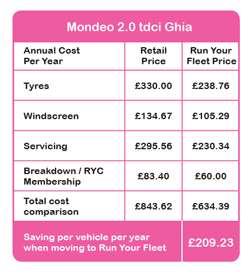 Savings for fleets Ford Mondeo